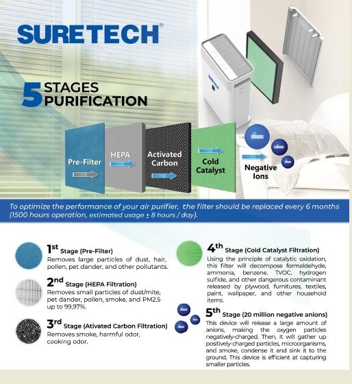 Hepa Filter Rumah sakit / air purifier suretech 5 tahap filtrasi
